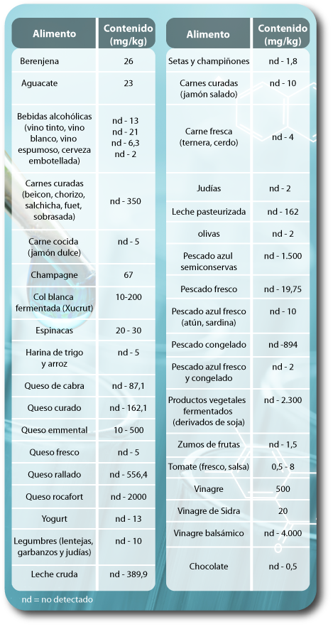 alimentos ricos en histamina, déficit de DAO, histaminosis, migraña, déficit de atención e hiperactividad, trastornos gastrointestinales, fibromialgia, dermatitis, piel atópica, atopia, piel seca, dolor muscular