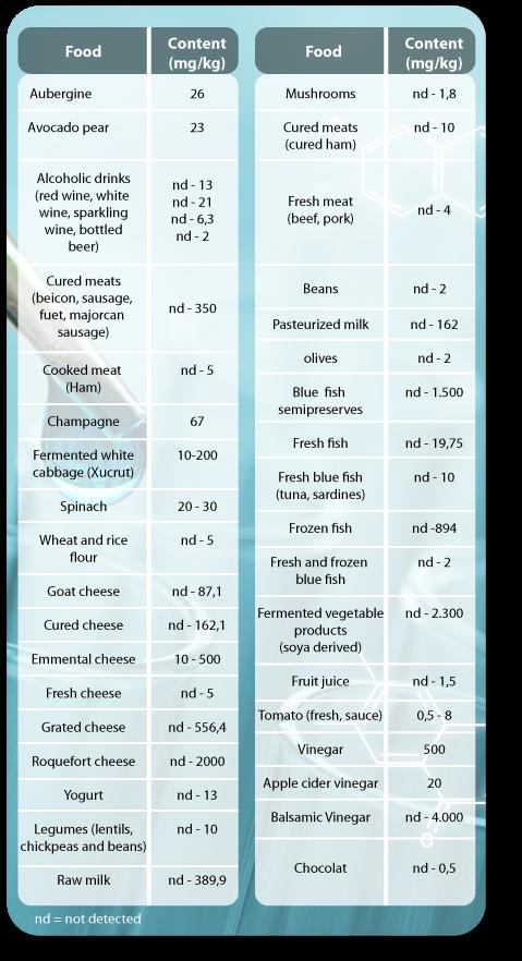 food rich in histamine, dao deficiency, dao, diamine oxidase, histamine, histaminosis, histamine intolerance