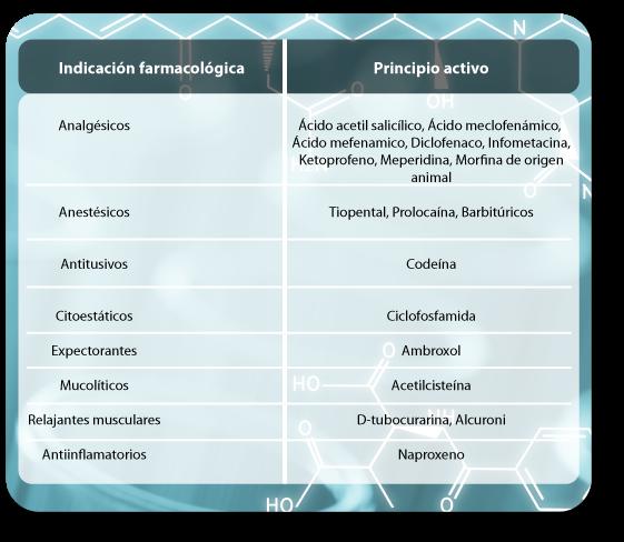 fármacos que provocan déficit de DAO, diamino oxidasa, histamina, histaminosis, intolerancia a la histamina