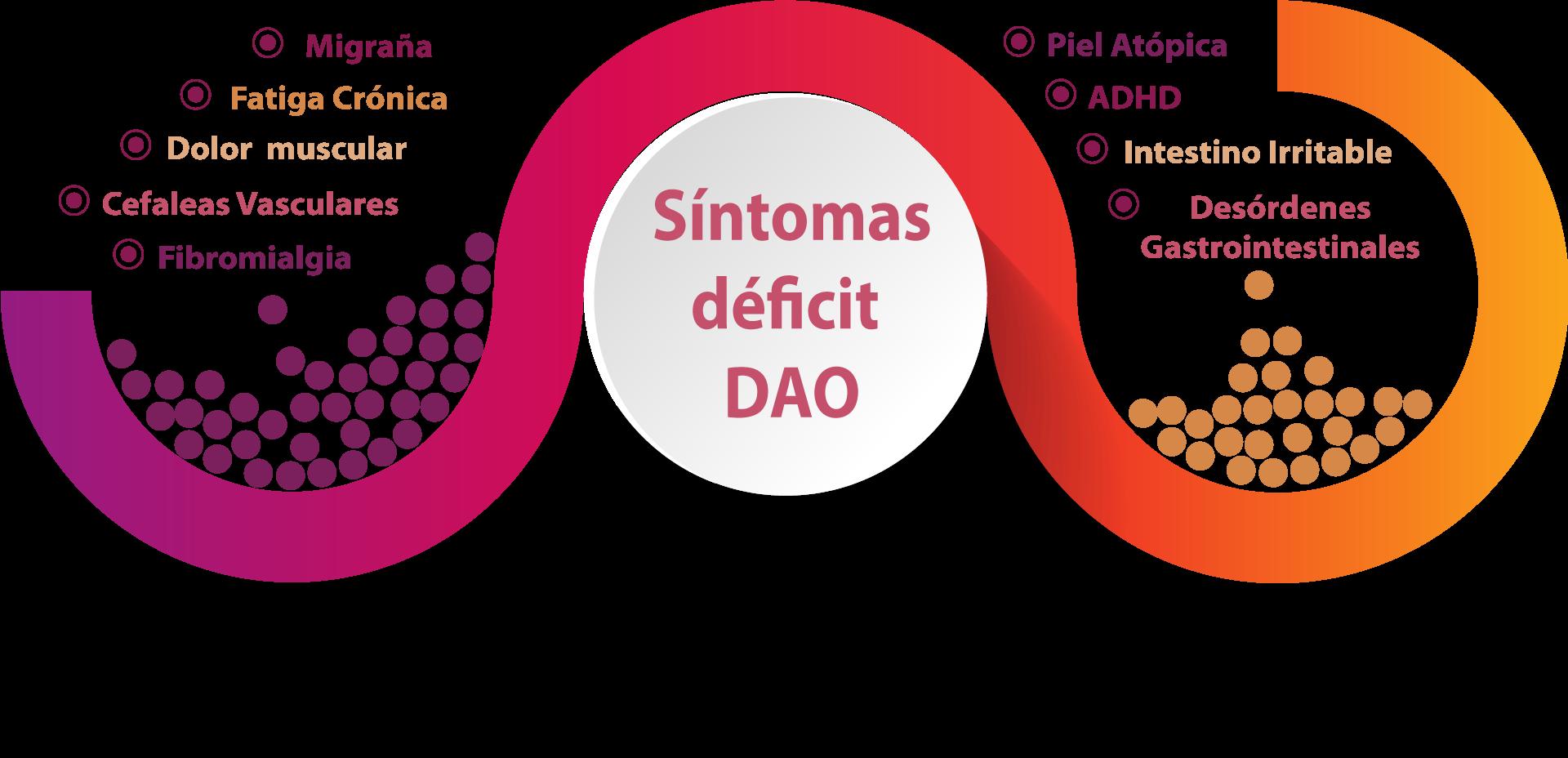 síntomas déficit dao