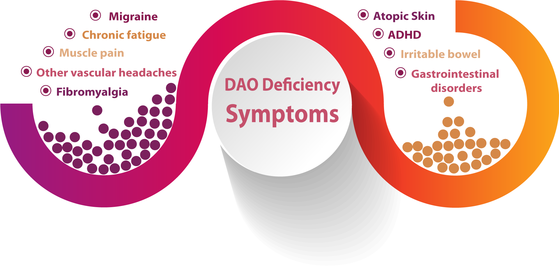 symptoms dao deficiency