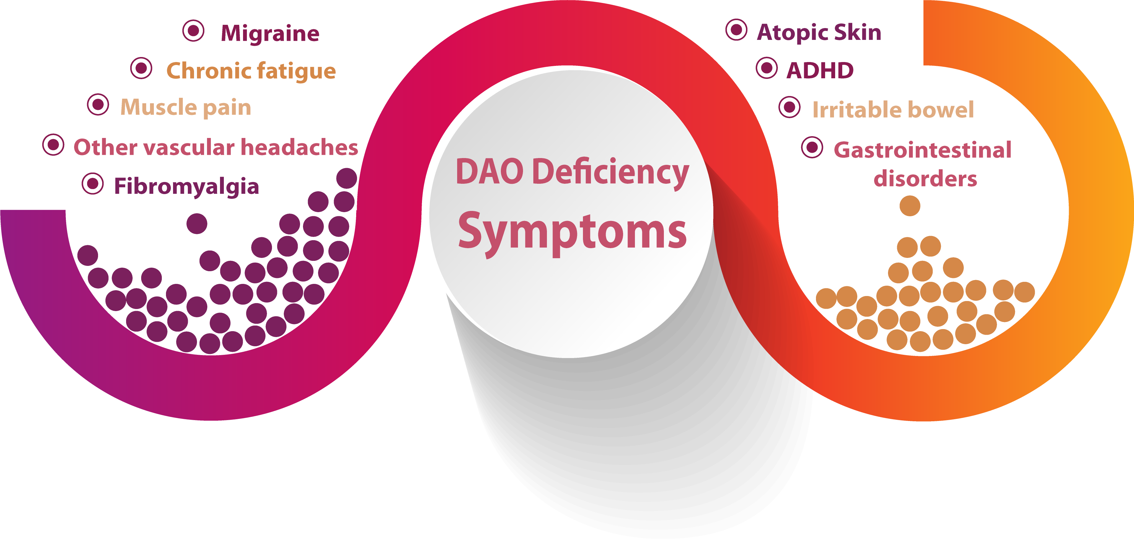 symptoms dao deficiency retina