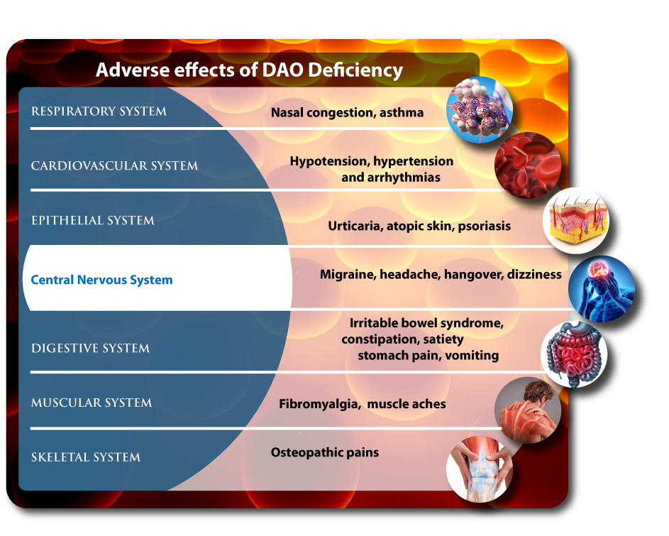 adverse effects of ao deficiency: migraine, headaches, fibromyalgia, bowel itable syndrome, asthma